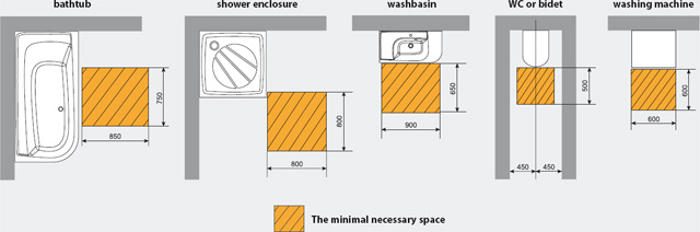 The minimal necessary space